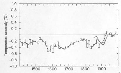 ipcc-1995-klimakurve