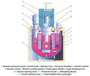 BN-800_Laengsschnitt_Reaktorbehaelter