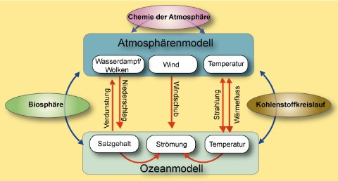 Modellstruktur