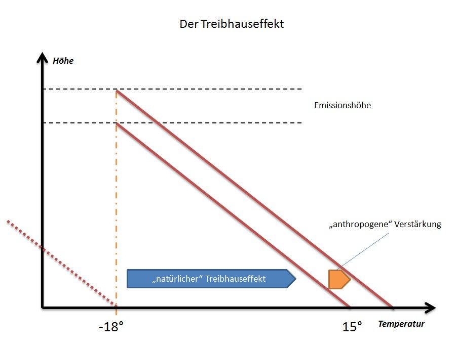 PhysikTreibhaus3