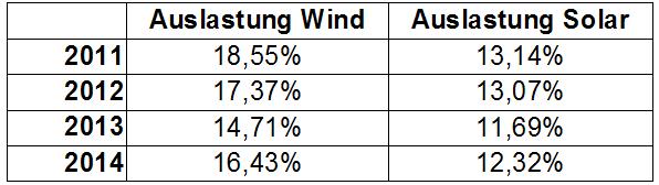 Auslastung Wind Solar 2011 bis 2014