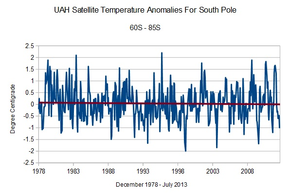 Die Entwicklung Der Temperatur In Der Antarktis Von 1979 Bis Heute