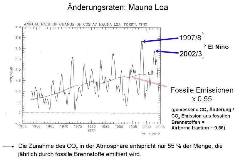 Anthropogen-CO2