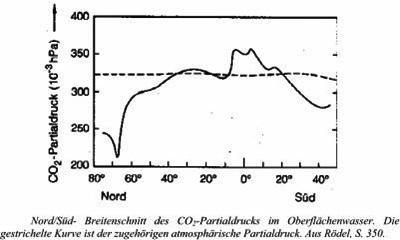 Partialdruck-CO2