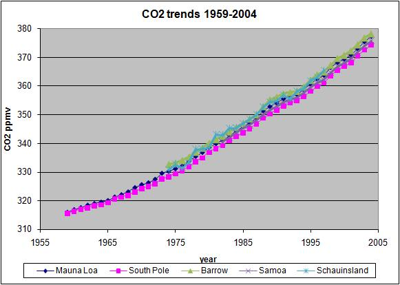 co2_trends