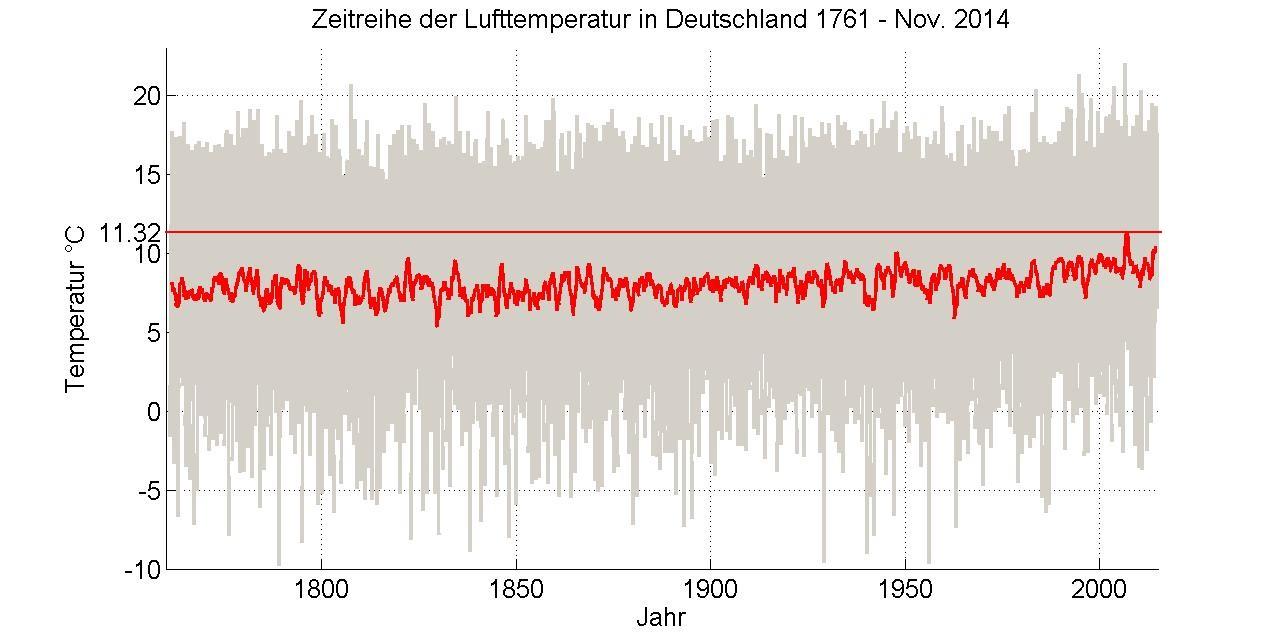 Deutschlandtemperatur1761-2015b
