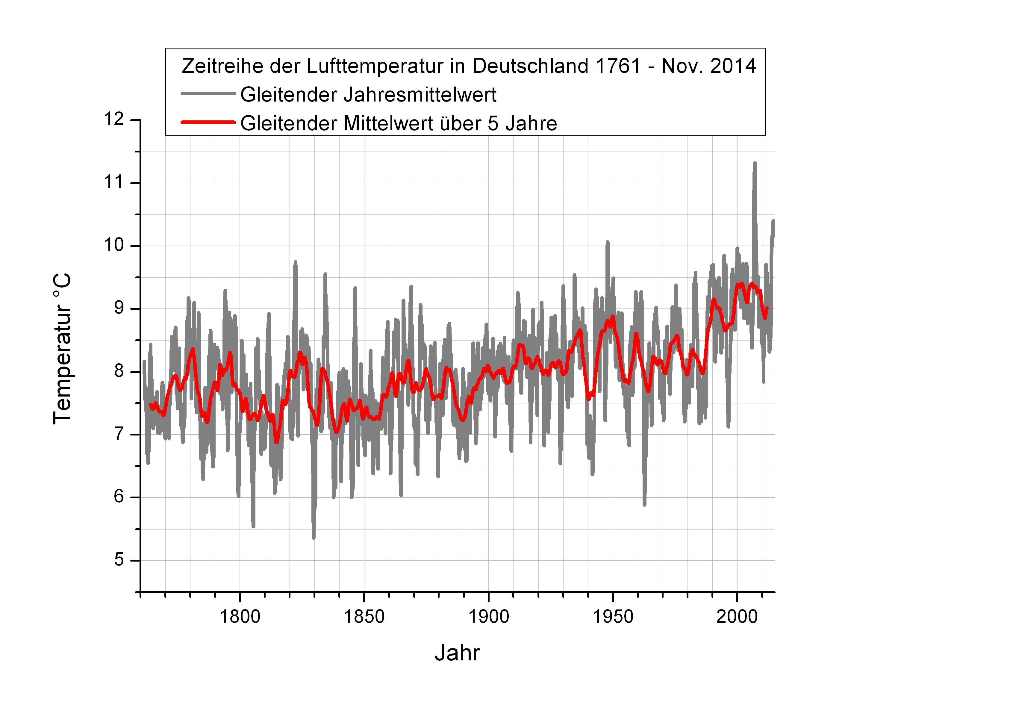 Deutschlandtemperatur1761-2015d