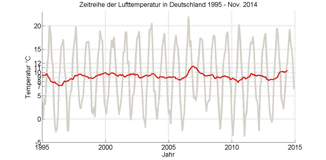 Deutschlandtemperatur1995-2015