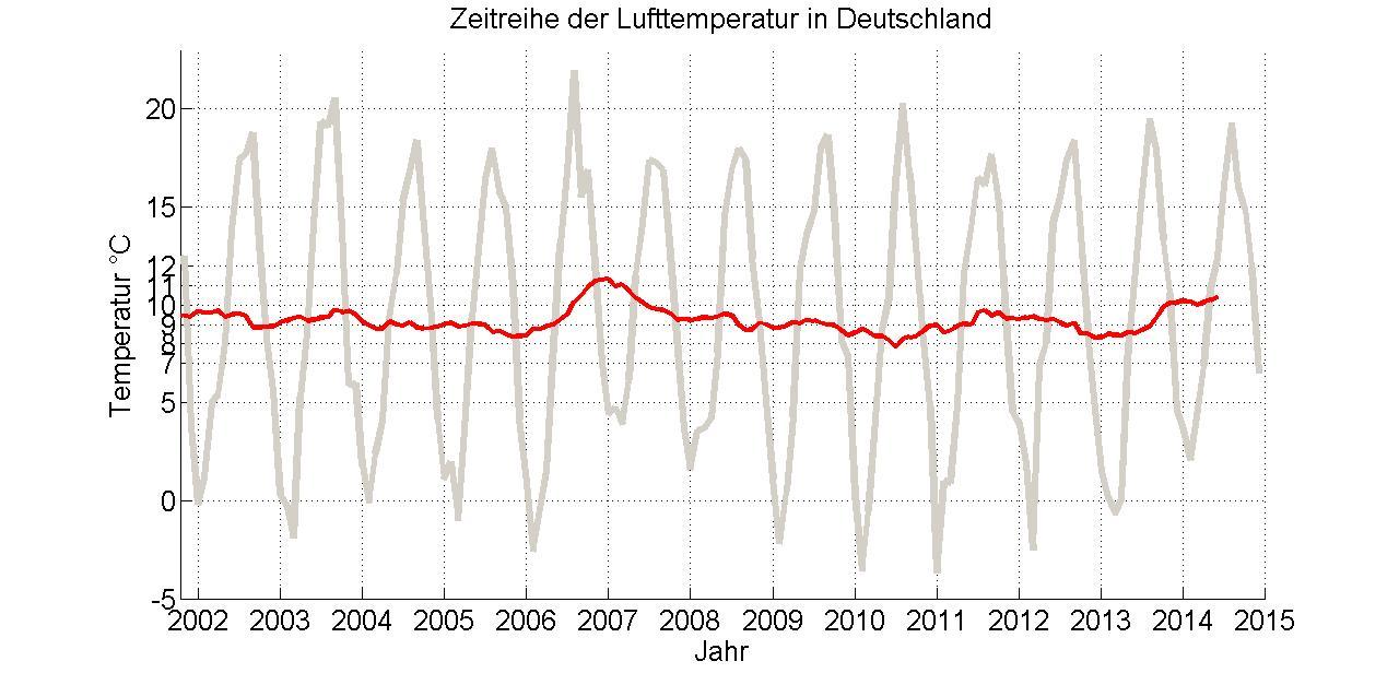 DeutschlandtemperaturNov2014