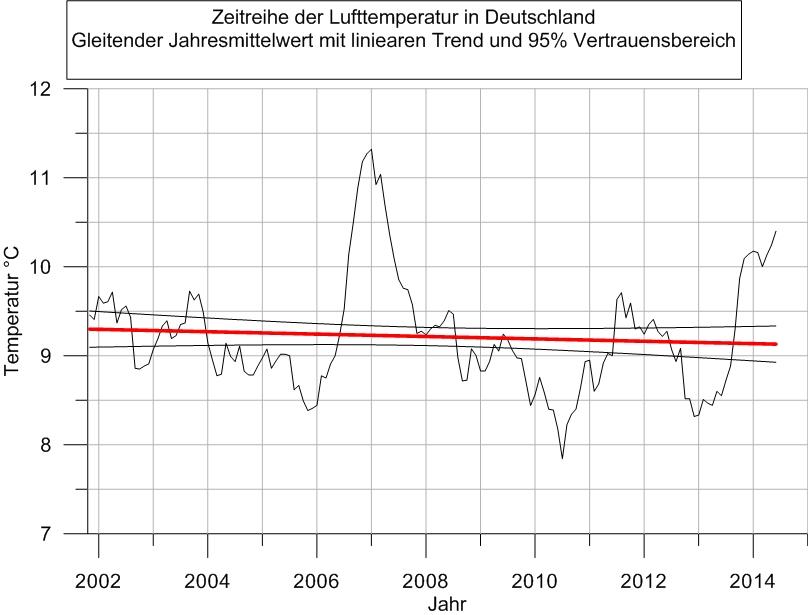 DeutschlandtemperaturNov2014b