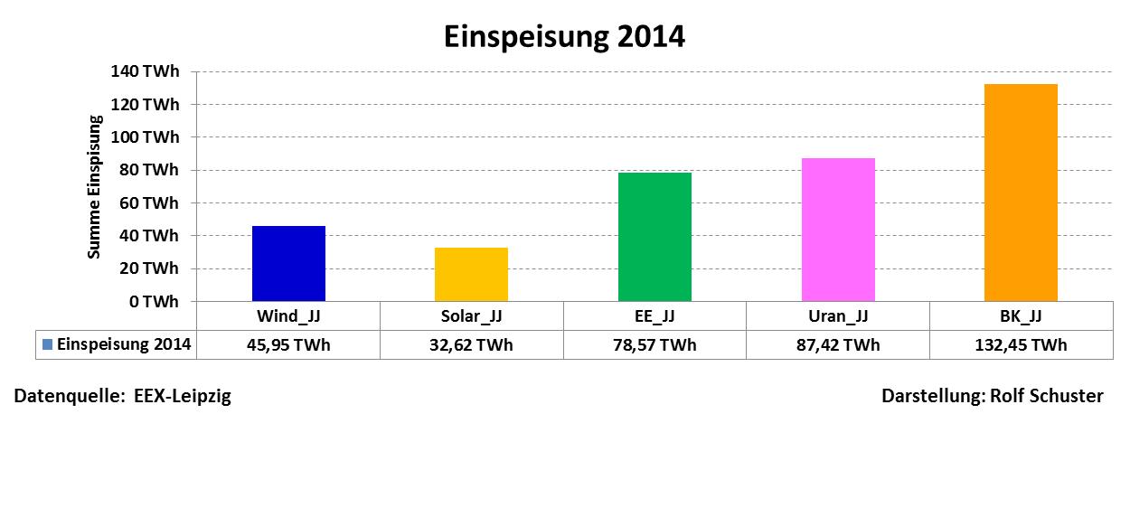 """Ein Fazit zu den """"Erneuerbaren Energien"""" – Produktion 2014 und ein ..."""
