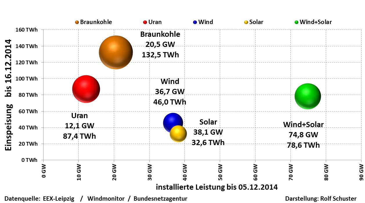 Ein Fazit Zu Den Erneuerbaren Energien Produktion 2014 Und Ein