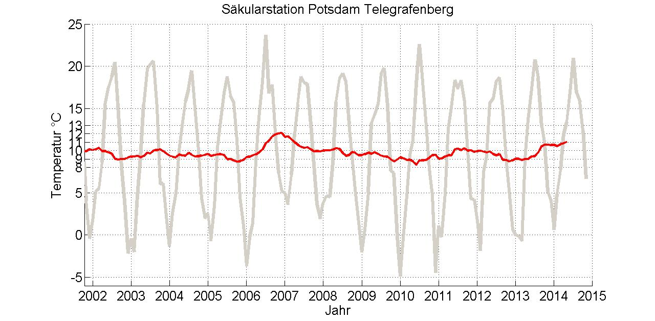 PotsdamTemperaturNov2014
