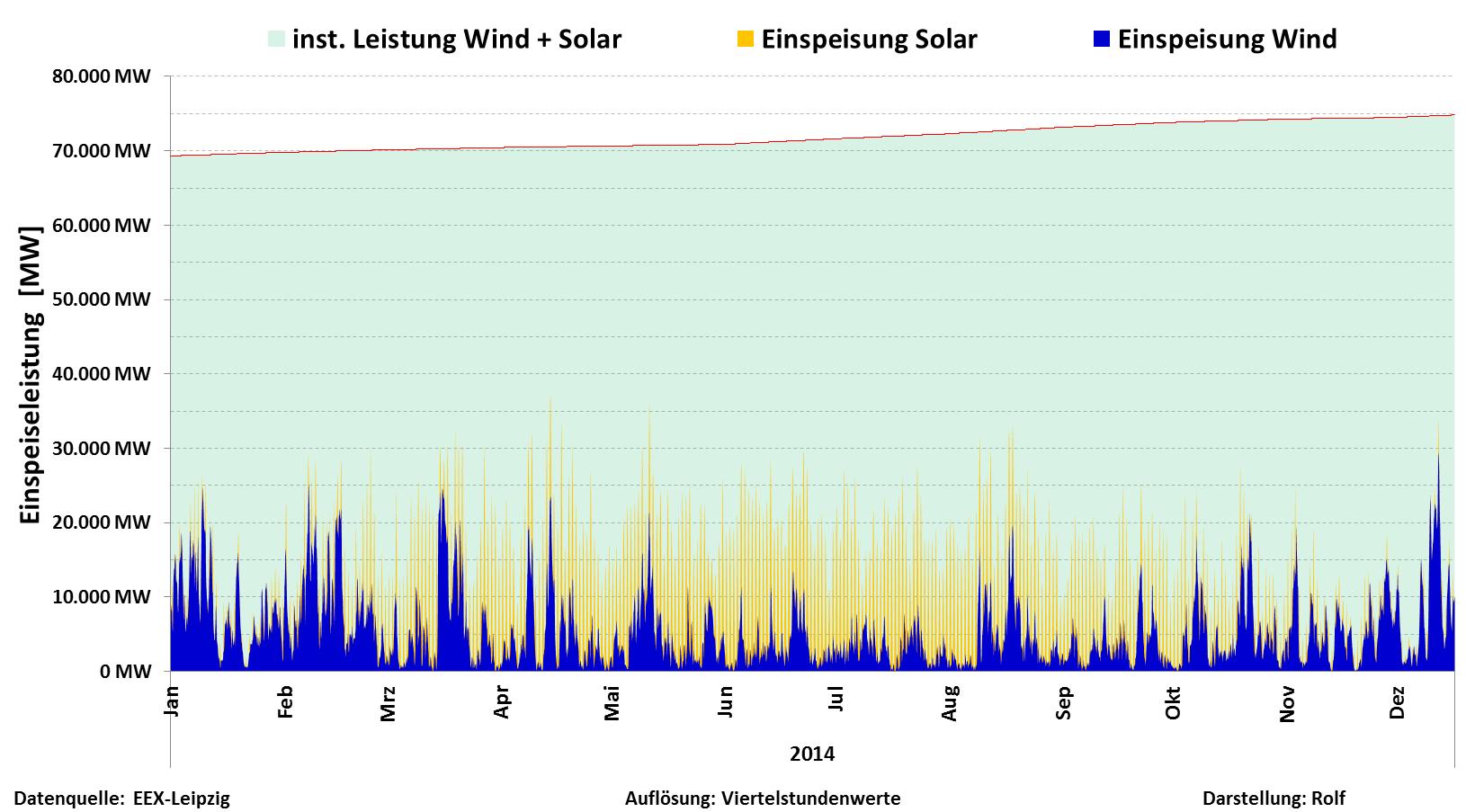 Wind und Solar 2014
