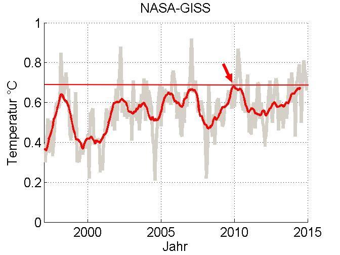 NASA-GISS-2014