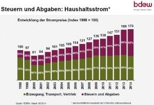 staatslast-strompreis-entwicklung-bdew