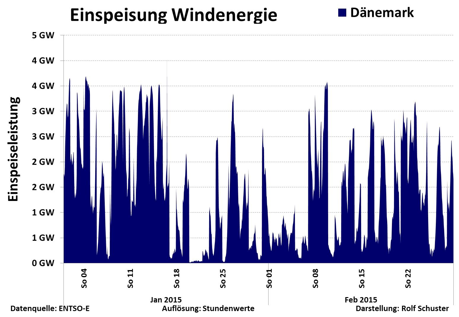 Einspeisung Wind Dänemark