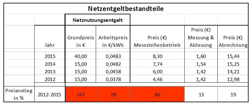 Preisentwicklung der Netzentgeltbestandteile für Privatkunden mit Eintarifzähler an Abnahmestellen ohne registrierende Leistungsmessung mit einer Jahresarbeit < 100.000 kWh/a im Zeitraum 2012 - 2015
