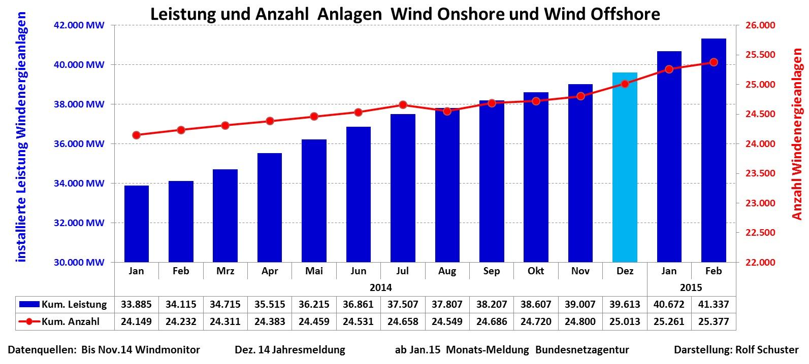 Kapazität Wind ab 2014