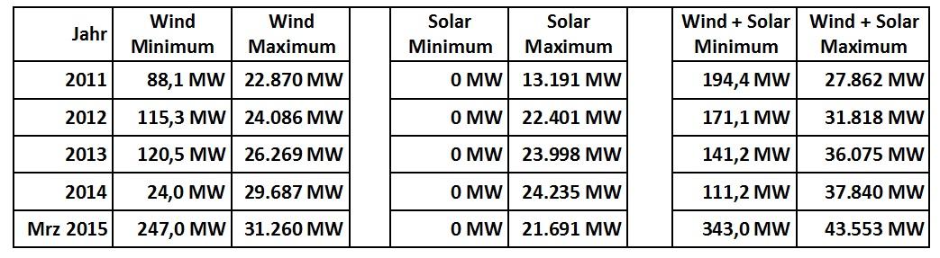 Min Max Wind und Solar 2011 bis 2015