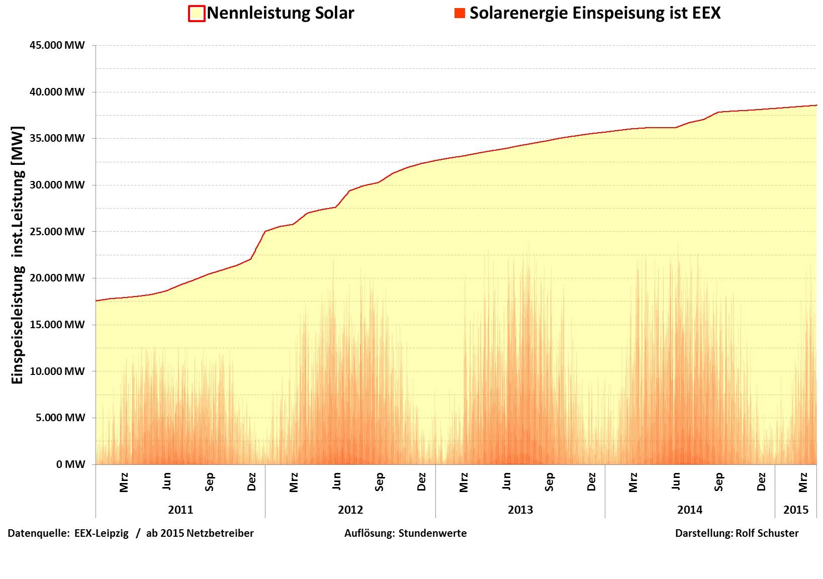 Bild 1: Entwicklung der Solarenergie in Deutschland 2011 bis März 2015