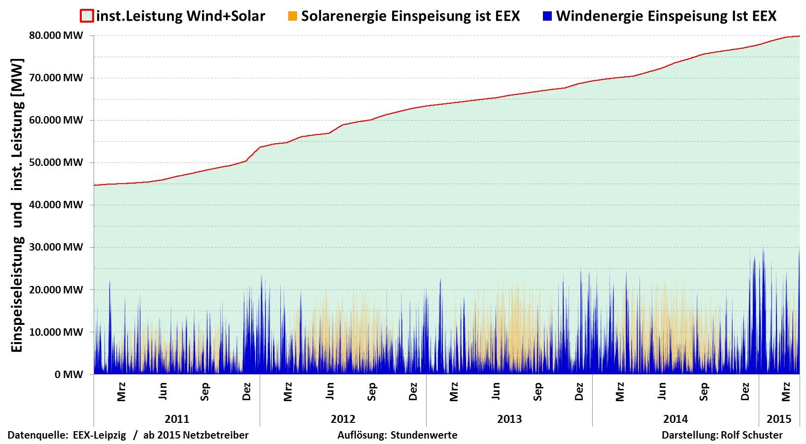 Wind und Solar 2011 bis 2015