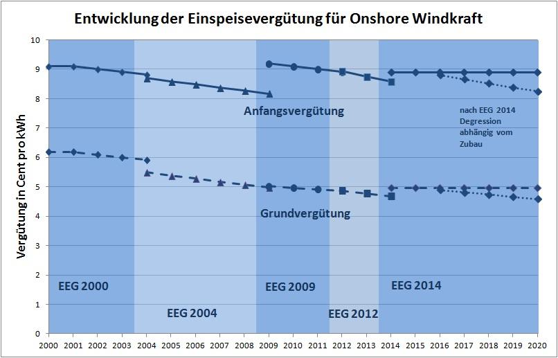 Entwicklung der Einspeisevergütung für Windkraft an Land