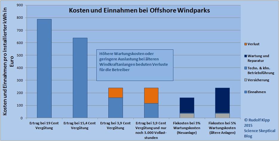 Nach Ablauf der Anfangsvergütung erwirtschaften Offshore Windparks Verluste. Rückbau ist günstiger, als der Weiterbetrieb.
