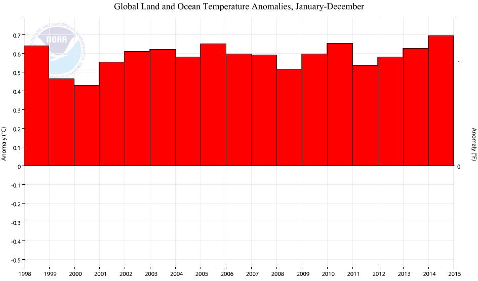 NOAA1998-2015