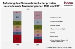 Der Stromverbrauch privater Haushalte 1996 und 2013.  Bildquelle: BDEW Studie (Link im Text)