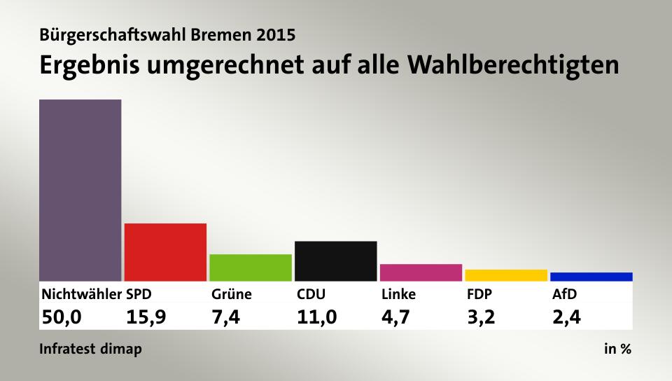 Wahl-Bremen-2015