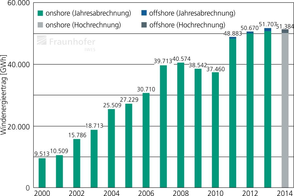 07_Entwicklung_Windstromertraege_Deutschland