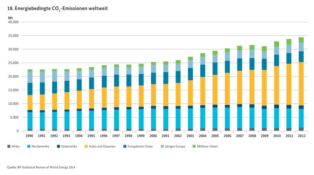 CO2-Weltweit1990-2012