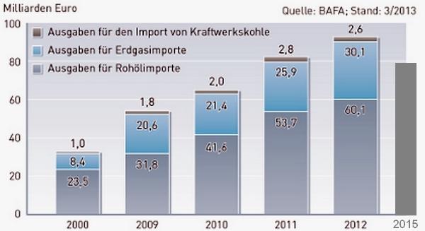 Importe-Oel-Gas-Kohleb