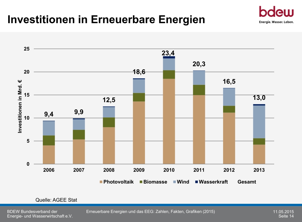 Investitionen-EE-2006-2013