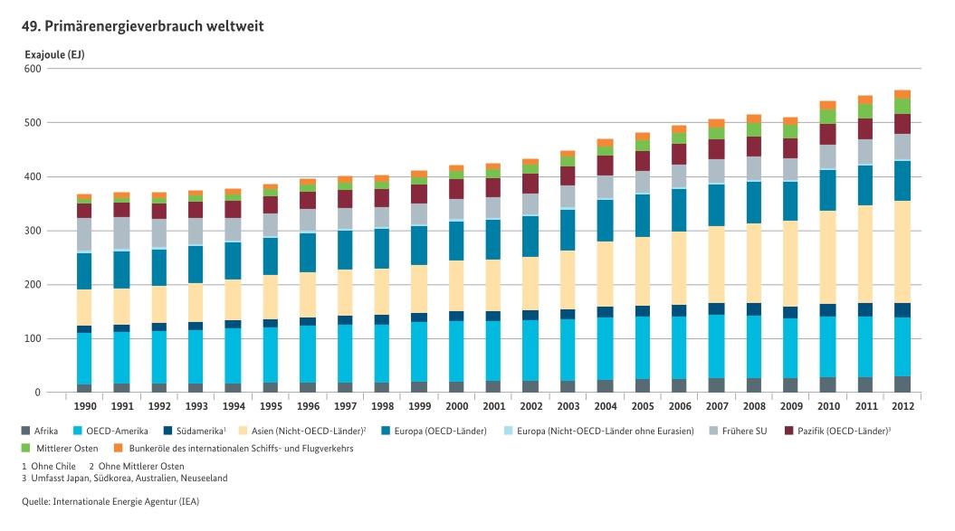 Primaerenergie-Weltweit1990-2012-