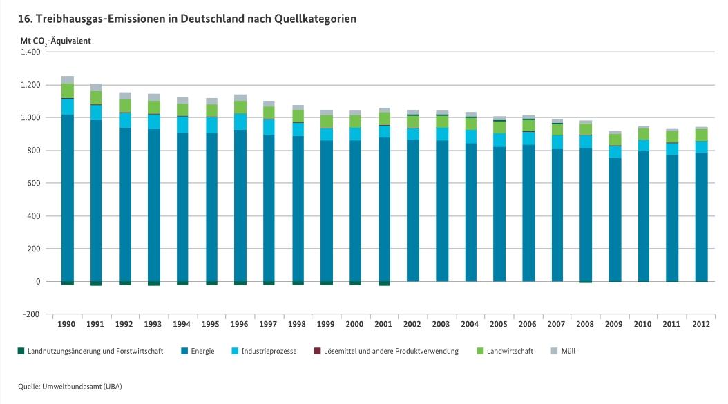 THG-Emissionen1990-2012