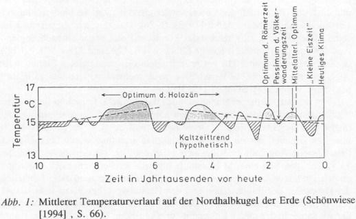 holozaen-temperatur
