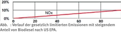 NOx-Biodiesel