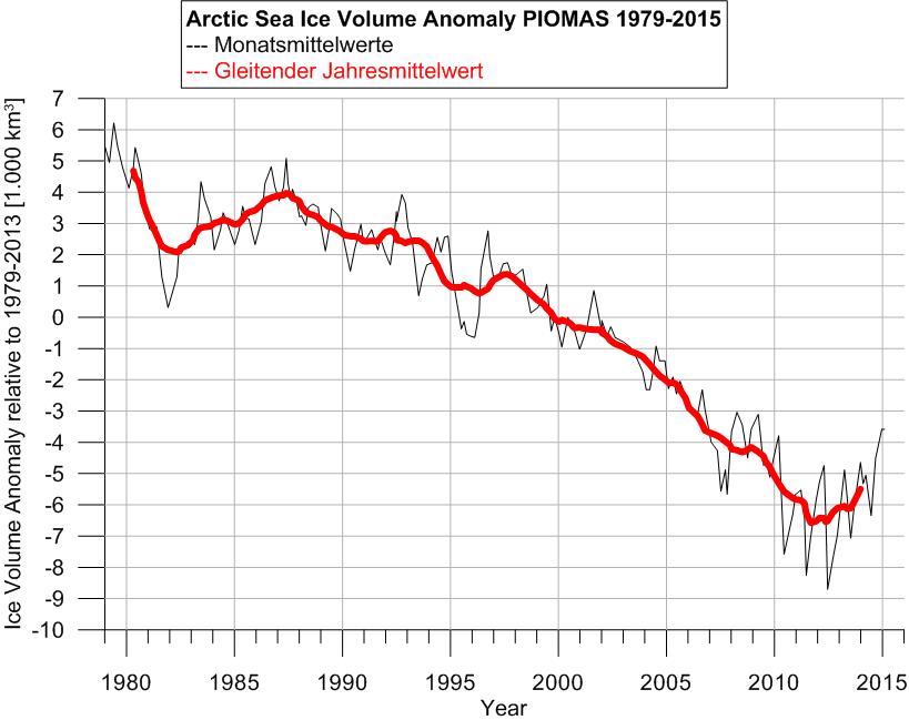 PIOMAS1979-2015