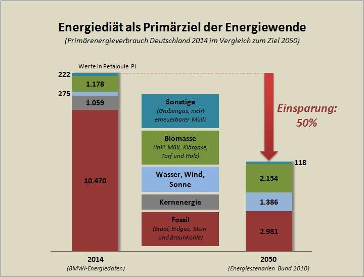 Energiediaet