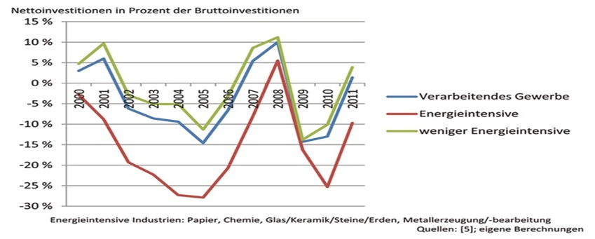 Nettoinvestitionen in Prozent der Bruttoinvestitionen