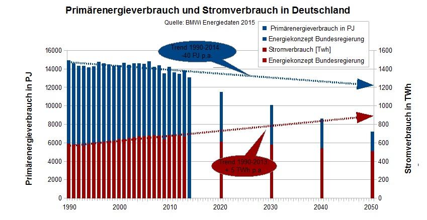 Primärenergie und Stromverbrauch Deutschland