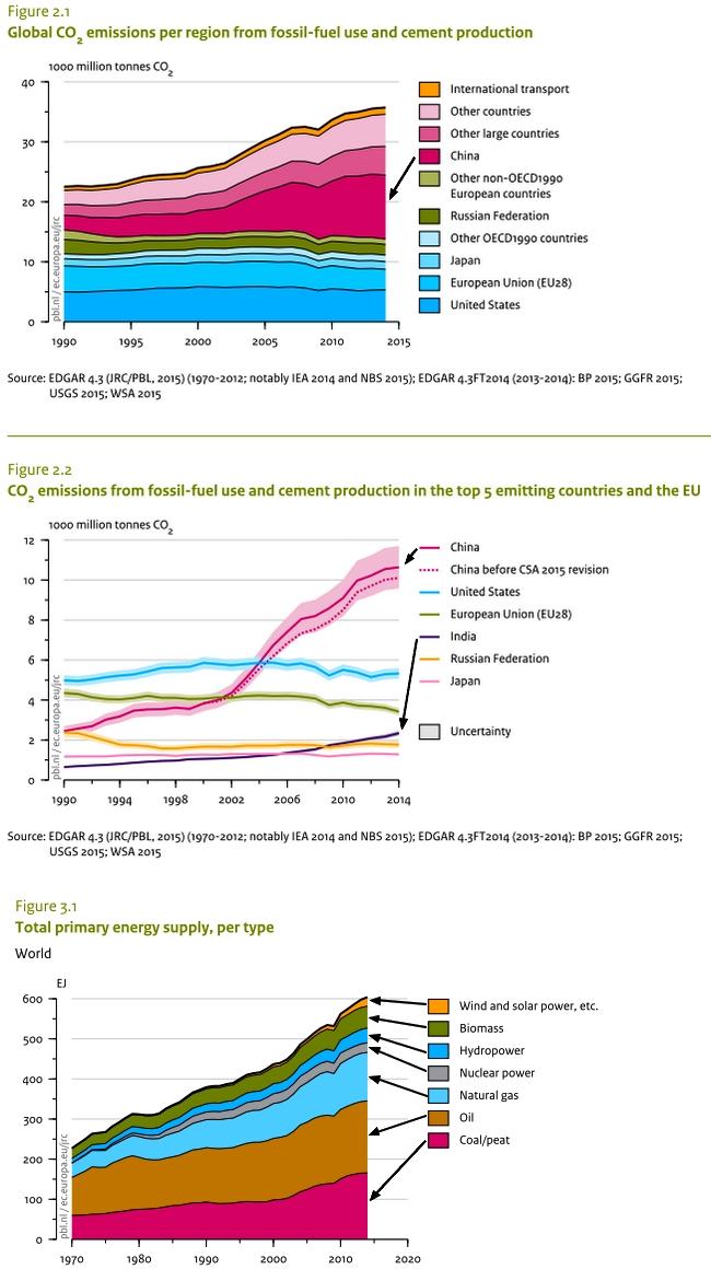 CO2-Emissionen2014