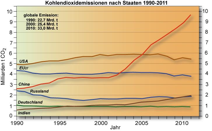 CO2-Emissionen_staaten
