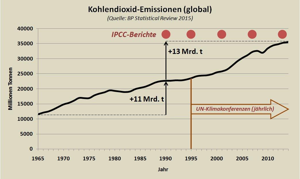 Klimadiplomatie