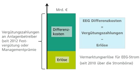 EEG und Merit-Order-Effekt (MOE) für Dummies - Science Skeptical Blog