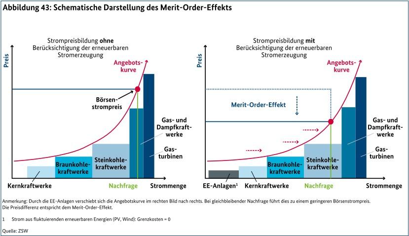 EEG und Merit-Order-Effekt (MOE) für Dummies - Science Skeptical Blog