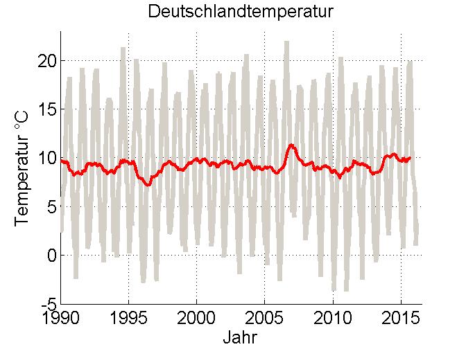 Deutschlandtemperatur1990-2016