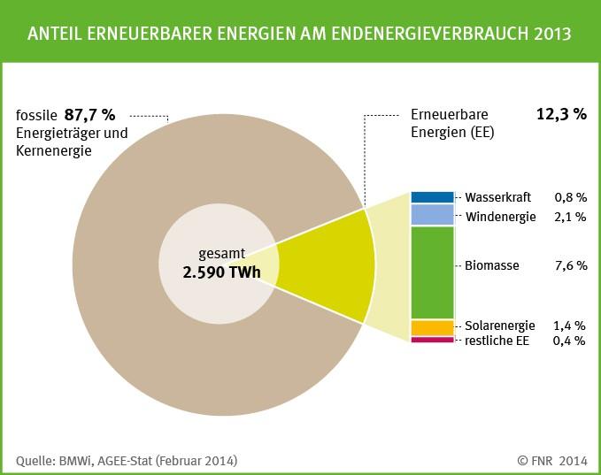 Warum die Energiewende scheitern wird. Die Flächenbilanz! - Science ...